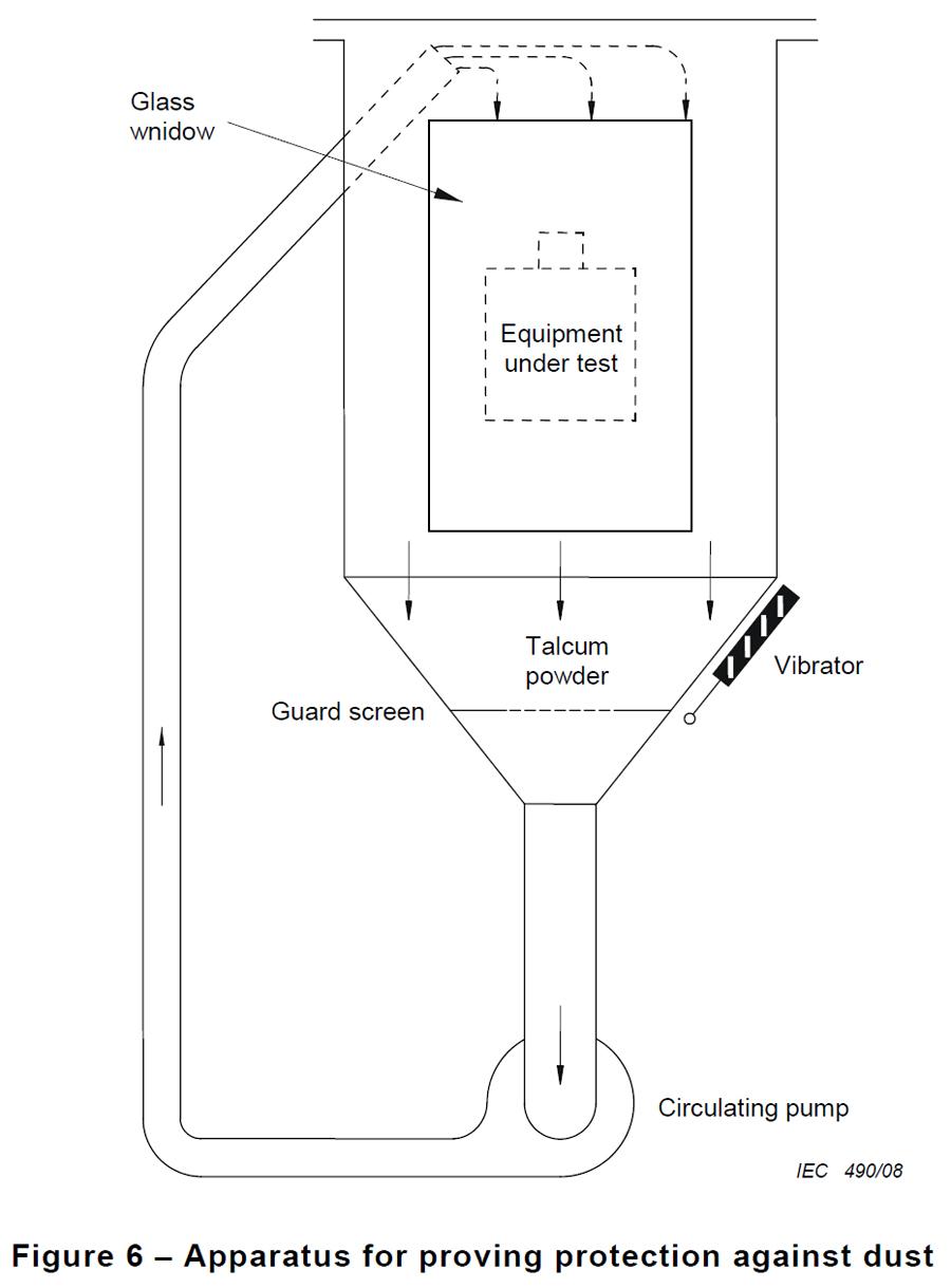 IEC60598-1 沙尘试验箱(9.2.1、图6)AGIP56X(图1)